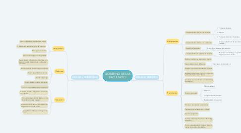 Mind Map: GOBIERNO DE LAS FACULTADES