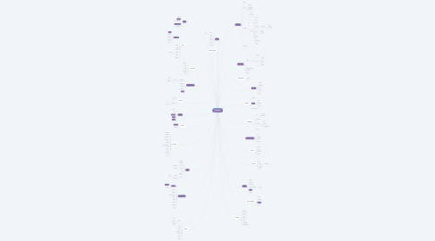 Mind Map: Chatime