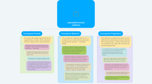 Mind Map: ARGUMENTACION JURIDICA