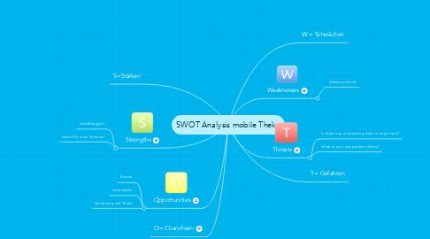Mind Map: SWOT Analysis mobile Theke