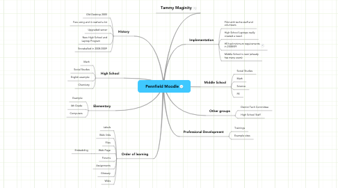 Mind Map: Pennfield Moodle
