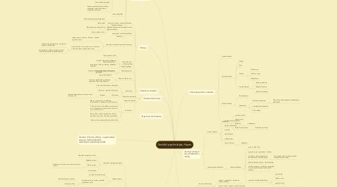 Mind Map: Sociální psychologie, Hayes