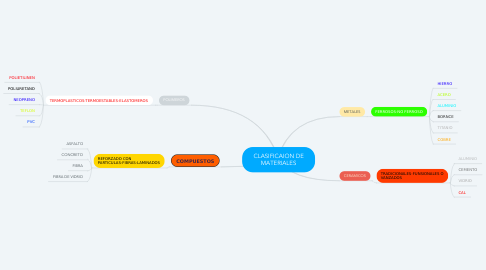 Mind Map: CLASIFICAION DE MATERIALES