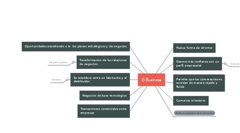 Mind Map: E-Business