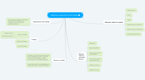 Mind Map: Aspectos organizativos del trabajo