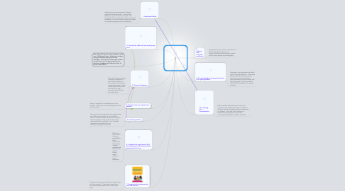 Mind Map: What to Look for in a Quality Early Childhood Program