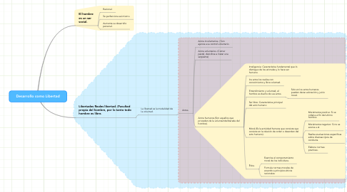 Mind Map: Unidad 1. (Desarrollo humanoy libertad)