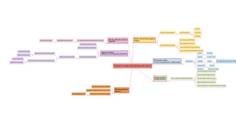 Mind Map: Distintas miradas sobre el desarrollo infantil