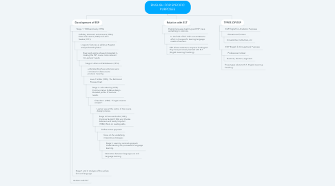 Mind Map: ENGLISH FOR SPECIFIC PURPOSES