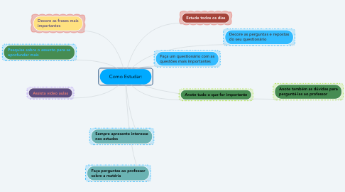 Mind Map: Como Estudar: