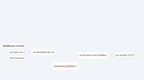 Mind Map: numeros primos