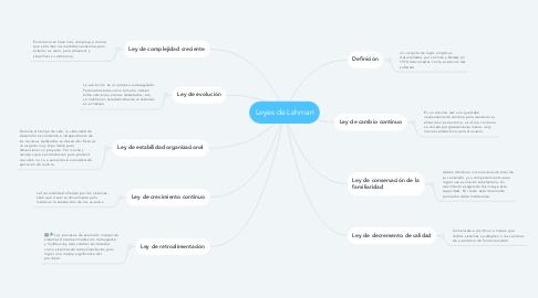Mind Map: Leyes de Lehman