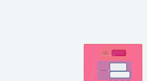 Mind Map: CONCEPTOS  BASICOS