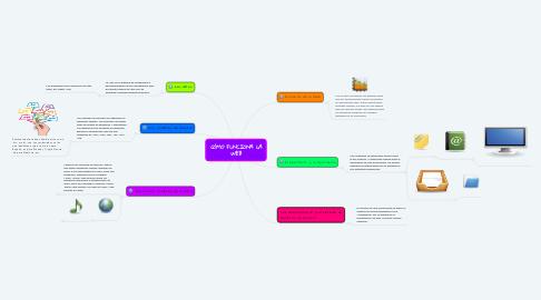 Mind Map: CÓMO FUNCIONA LA WEB