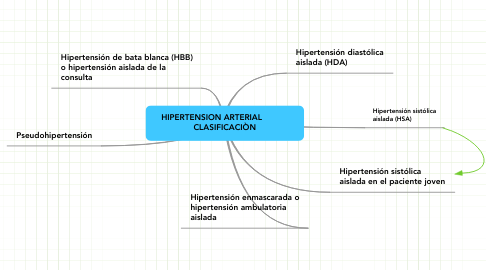 Mind Map: HIPERTENSION ARTERIAL            CLASIFICACIÒN