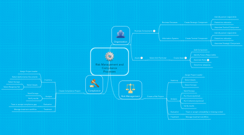 Mind Map: Risk Management and Compliance Processes