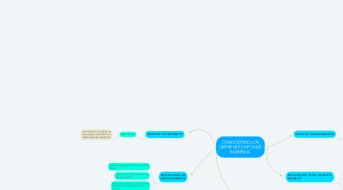 Mind Map: CONOCIENDO LOS DIFERENTES TIPOS DE INGRESOS.