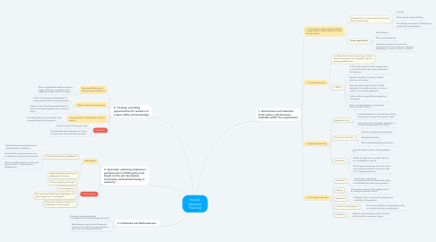 Mind Map: Human Resource Planning