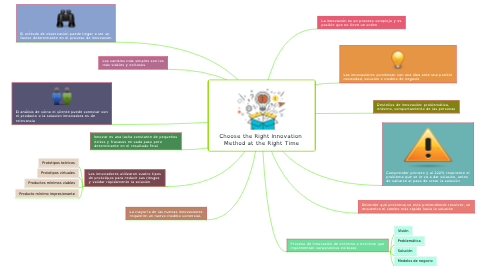 Mind Map: Choose the Right Innovation  Method at the Right Time