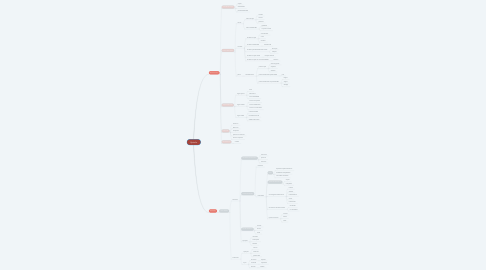 Mind Map: Epitelio