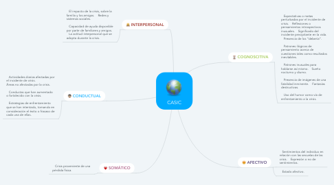 Mind Map: EL COUNSELING