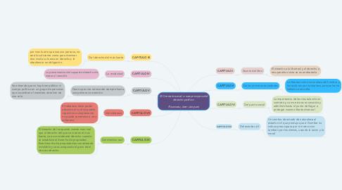 Mind Map: El Contrato social: o sea principios del derecho político    Rousseau, Jean-Jacques