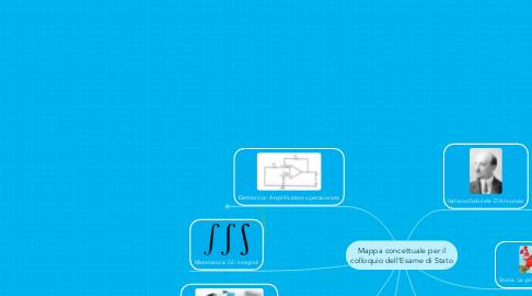 Mind Map: Mappa concettuale per ilcolloquio dell