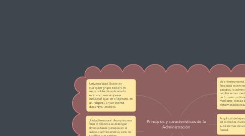 Mind Map: Principios y características de la Administración