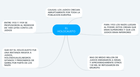 Mind Map: EL HOLOCAUSTO