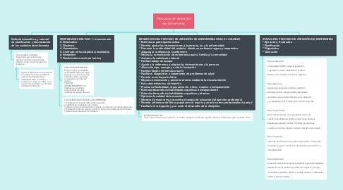 Mind Map: Procesos de Atención de Enfermería
