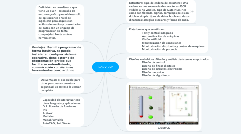 Mind Map: LABVIEW