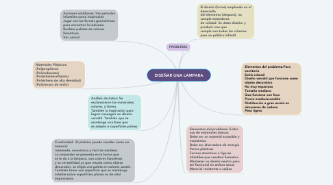 Mind Map: DISEÑAR UNA LAMPARA