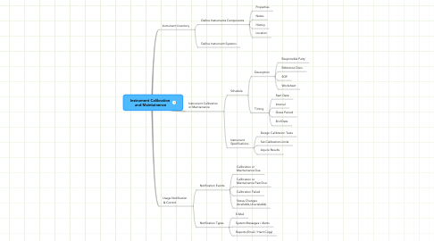 Mind Map: Instrument Calibration  and Maintainence