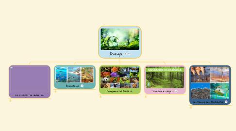 Mind Map: Ecología.