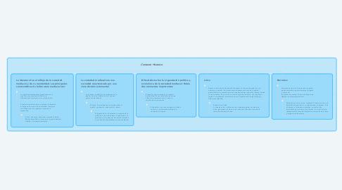 Mind Map: Contexto Historico