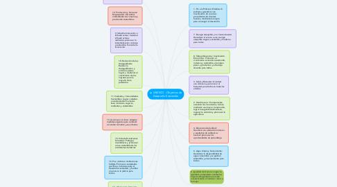 Mind Map: La UNESCO - Objetivos de Desarrollo Sostenible