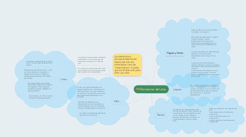 Mind Map: Elementos del arte.