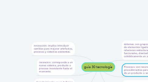 Mind Map: guía 30 tecnología
