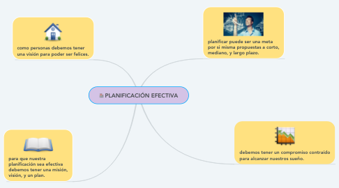 Mind Map: PLANIFICACIÓN EFECTIVA
