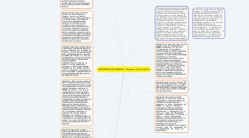 Mind Map: PROGRAMAS DE MANEJO - Programa de Uso Público