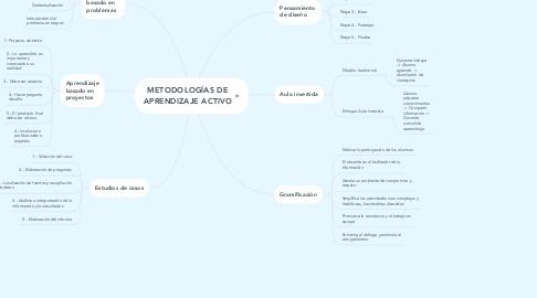 Mind Map: METODOLOGÍAS DE APRENDIZAJE ACTIVO