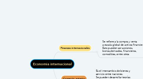 Mind Map: Economía internacional