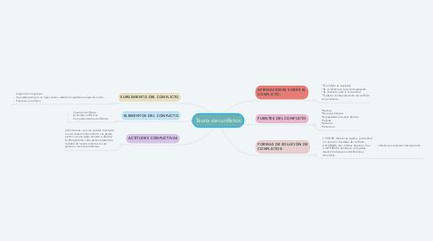 Mind Map: Teoría de conflictos