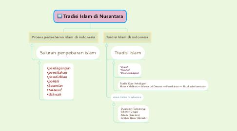 Mind Map: Tradisi Islam di Nusantara