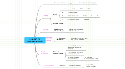 Mind Map: DELF, TCF, TEF (train, gare, annonce)