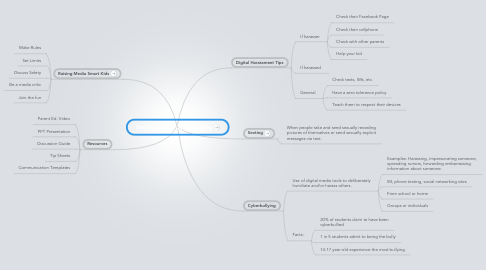 Mind Map: Standing up to Cyberbullying
