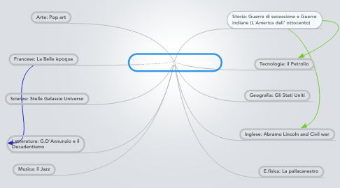 Mind Map: Tema centrale:L'America