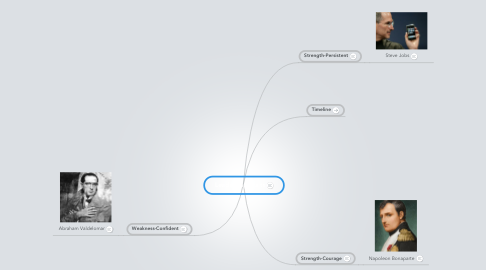Mind Map: Leadership Traits