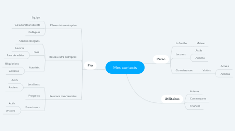 Mind Map: Mes contacts