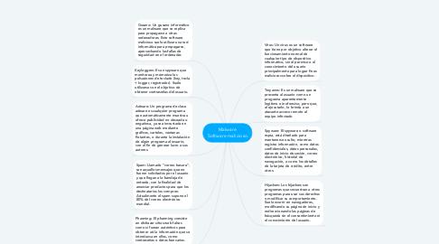 Mind Map: Malware  Software malicioso.